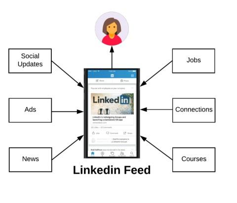 LinkedIn feed - recurpost - social media scheduler