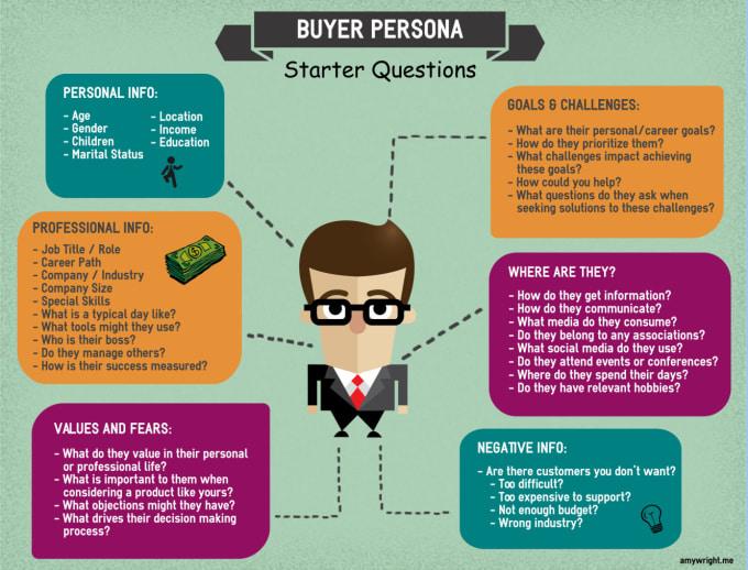 creating buyer persona for social media blog traffic