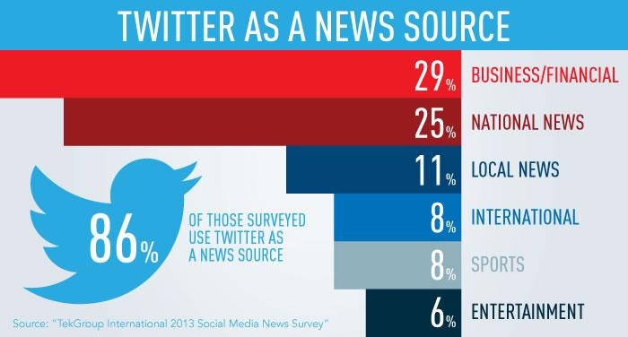 Twitter: News, blog posts, and GIFs - recurpost - social media scheduler