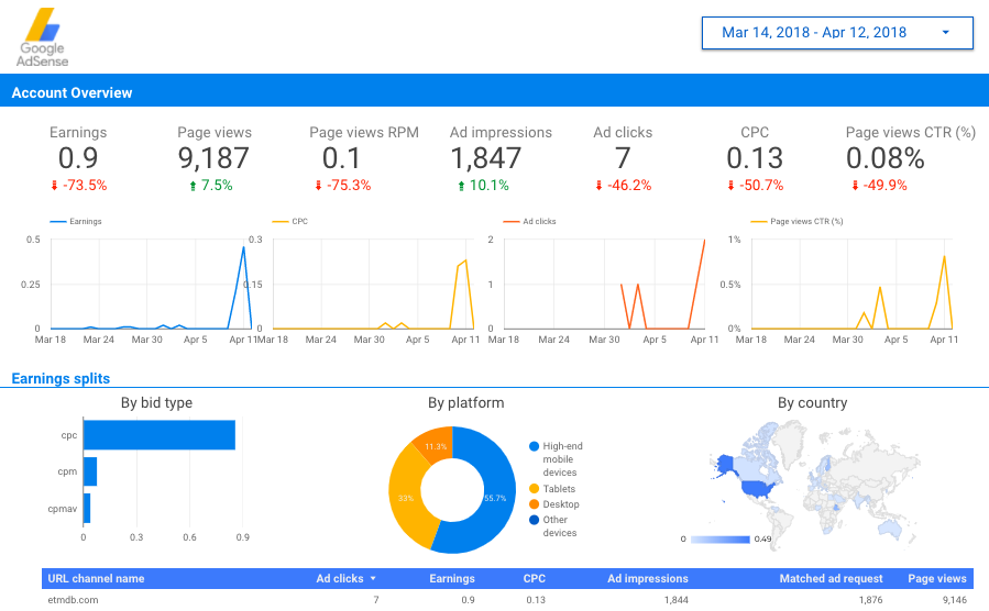 Google AdSense - recurpost - social media scheduler