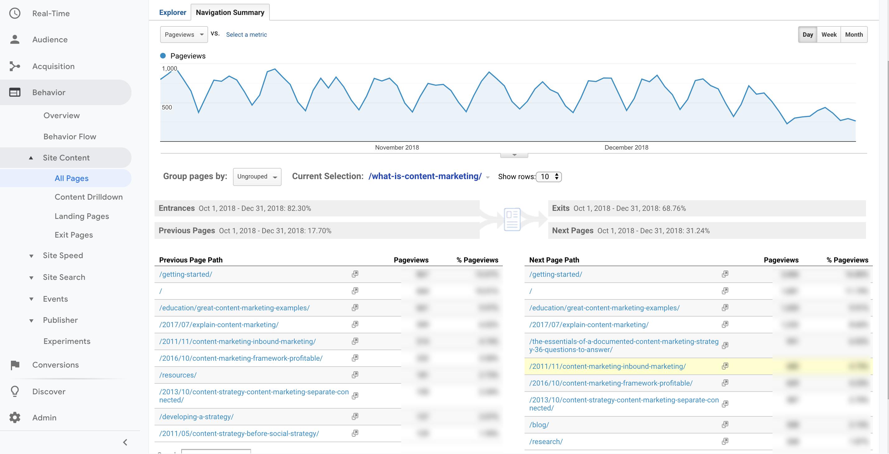 google analytics-food blogging-recurpost-social media scheduler